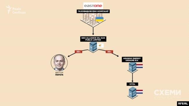 Geo-Alliance дозволив Пінчуку сконцентрувати понад десяток українських газовидобувних компаній в ціле крило свого холдингу EastOne