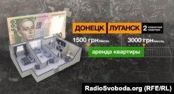Ціни на оренду житла в Донецьку і Луганську