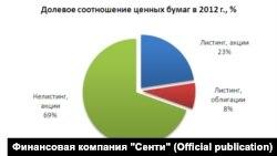 """Кыргызстандын баалуу кагаздар базарынын 2012-жылдын жыйынтыгы боюнча үлүштүк катнашы. Диаграмма """"Сенти"""" компаниясы тарабынан даярдалган."""
