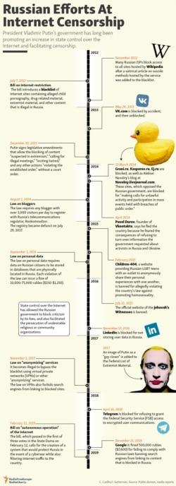 Infographic - Internet censorship