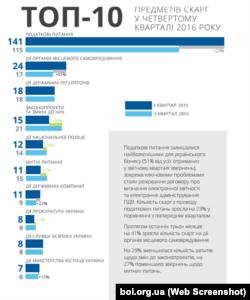 Переважна більшість скарг підприємців – на фіскальні органи та податкову політику – звіт Ради бізнес-омбудсмена