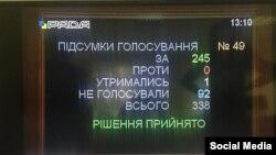 Ukraina Yuqarı Radasında qırımtatar sürgünligini genotsid olaraq tanımaq içün keçirilgen rey berüv, 2015 senesi noyabr 12 künü