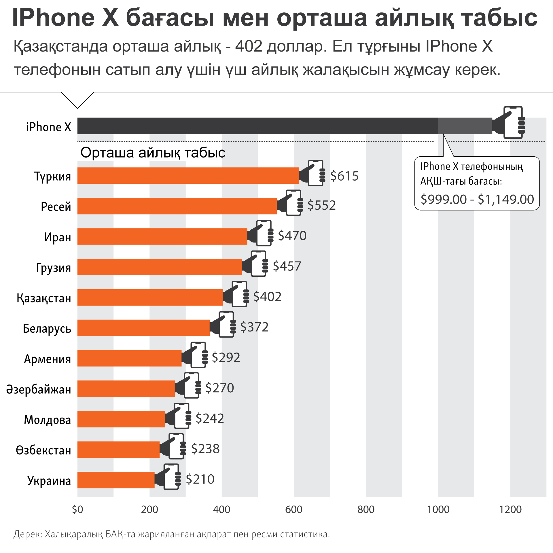 infographic about IPhone and wage