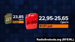 Ціна на бензин у Росії дорожчає