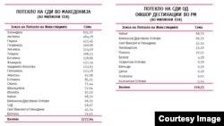 Потекло на странските директни инвестиции во Македонија. Илустрација @Psihata.