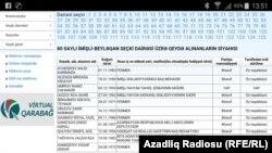 80 saylı İmişli-Beyləqan seçki dairəsi üzrə qeydə alınanların siyahısı.