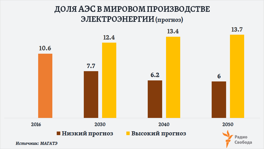 Russia-Factograph-Nuclear Energy-World-Electro Production-Share-2016-2050-Forecast