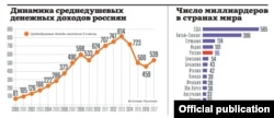 """Rossiyadagi milliarderlar soni boshqa mamlakatlar bilan solishtirganda, """"Putin. Yakunlar. 2018"""""""