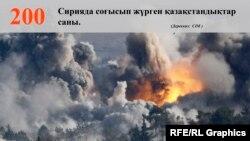 Сирияда согушуп жүргөн казакстандыктардын саны эки жүзгө жетти