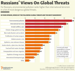 Infographic - Global Threats
