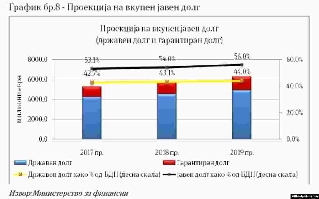 Проценка за јавниот долг во Фискалната стратегија 2017-2019