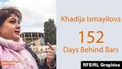 Stat of the Day -- Khadija Ismayilova 152 days in jail