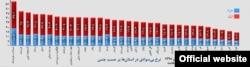 وضعیت بیسوادی مطلق در استانهای ایران