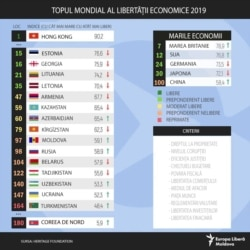 Index of Economic Freedom 2019 by Heritage Foundation
