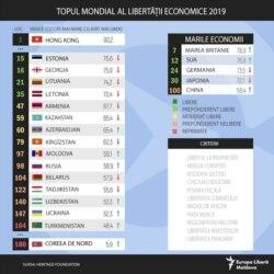 Index of Economic Freedom 2019 by Heritage Foundation