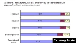 Russia-- For Bode, Russian attitudes to the countries, 4Feb2011