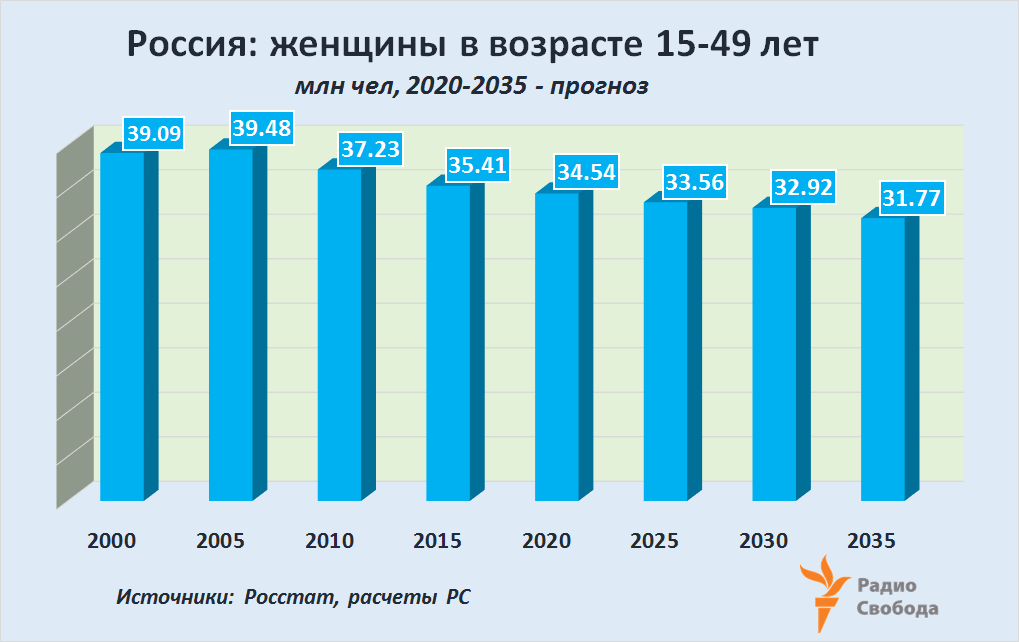 Russia-Factograph-Fertility-Russia-Women-15-49 years-2000-2035
