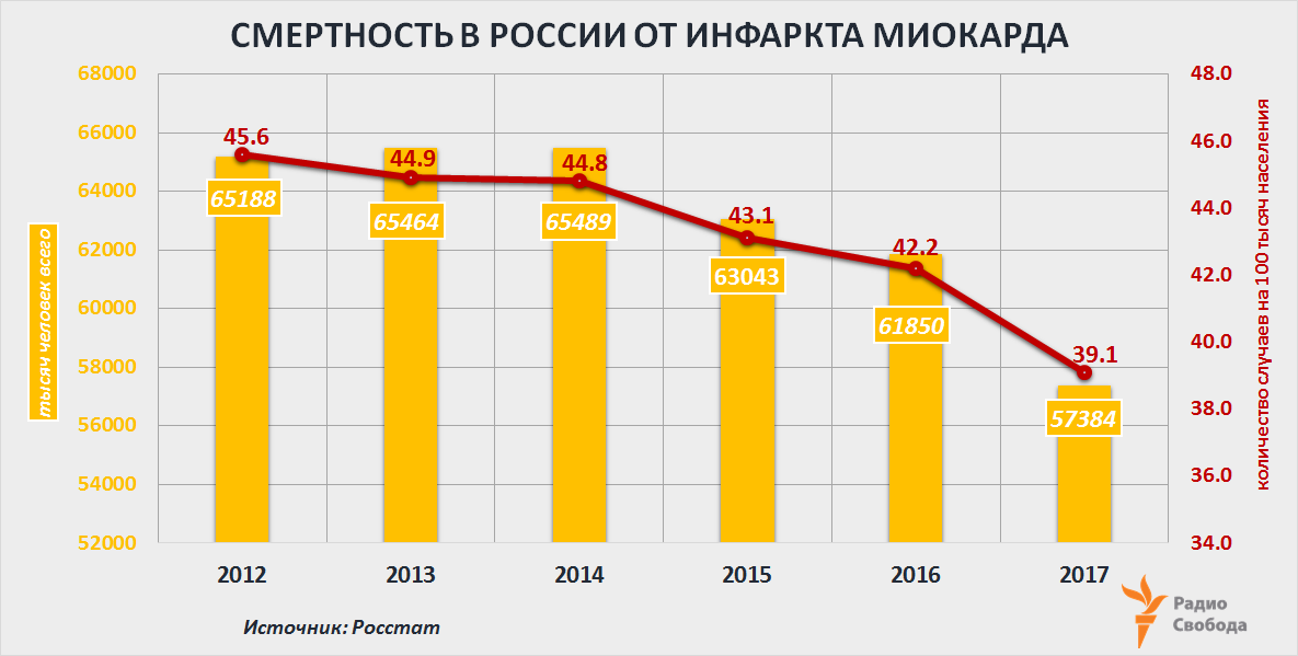 Russia-Factograph-Mortality-Causes-Russia-Heart Attack-2012-2017