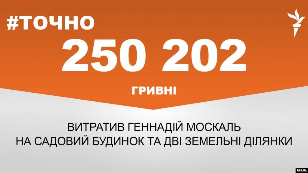 Москаль придбав будинок і 2 ділянки за 250 тисяч гривень ?