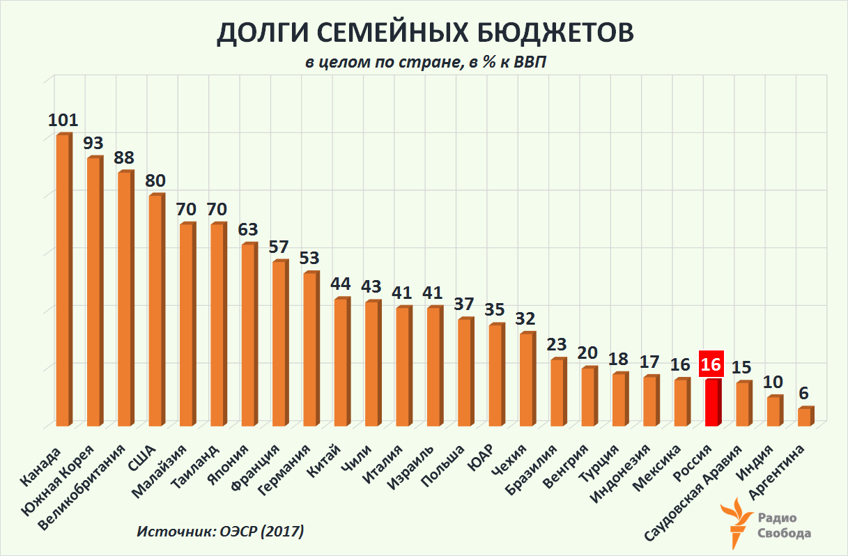 Russia-Factograph-Household Debt-to-GDP Ratio-OECD-Russia-2017