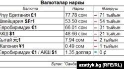 Валюталардын куну, 15.10.2013.