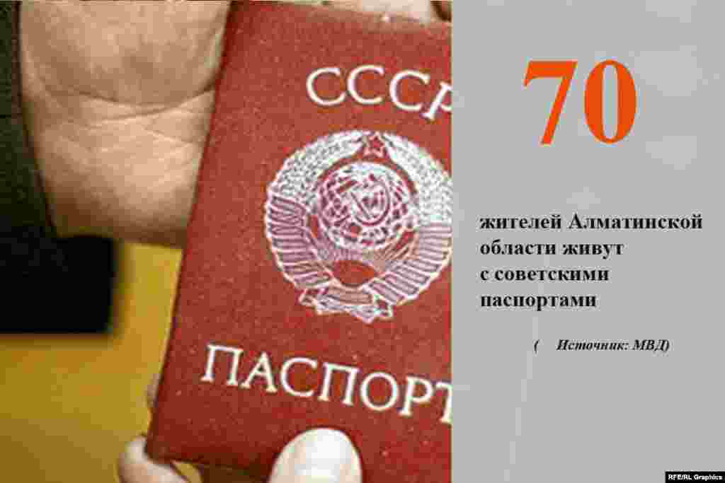 В департаменте внутренних дел Алматинской области говорят, что в ходе рейдов выявили в регионе порядка 70 человек, живущих с советскими паспортами.