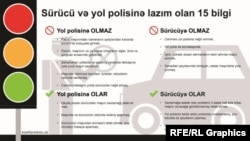 RFE/RL Azerbaijani Service infographic explaining motorists' rights wehn dealing with the traffic police.