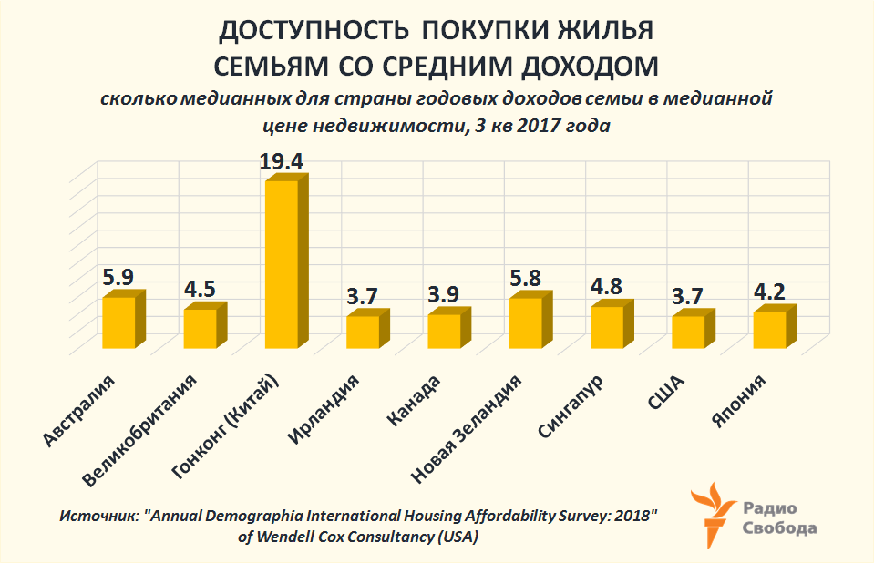 Russia-Factograph-Mortgage-Average Household Affordability-World-2017