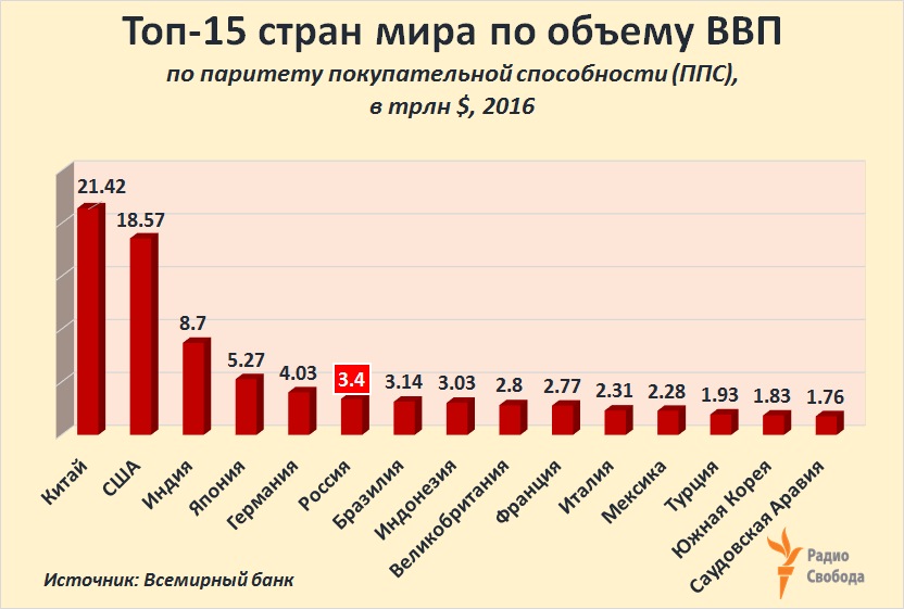 Russia-Factograph-GDP-2016-WB-Rating-PPP-Top-15