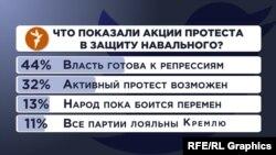"""Опрос в Twitter: """"Что показали акции протеста в защиту Навального?"""""""