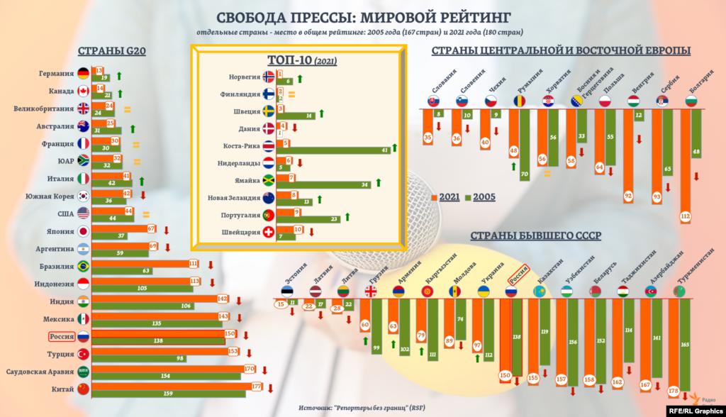 5 из топ-10 стран Всемирного индекса свободы прессы2021 года входили в эту группу лидеров и 15 лет назад. За это же время у 11 из стран G20 позиции в рейтинге заметно ухудшились. Из 15 стран бывшего СССР лишь 4 смогли существенно улучшить свои позиции.