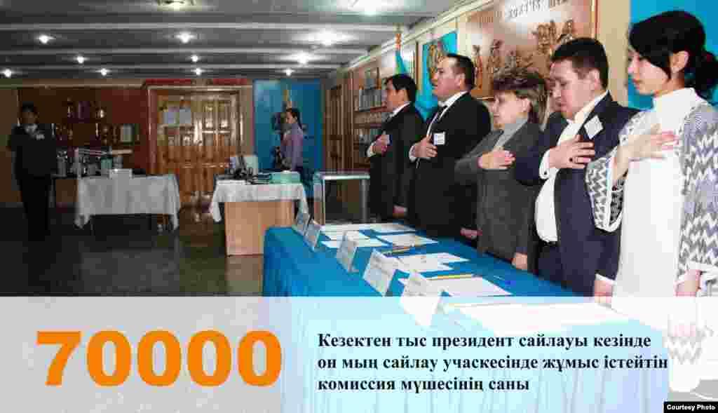 Қазақстанда биылғы кезектен тыс президент сайлауында жұмыс істейтін комиссия мүшелерінің саны.