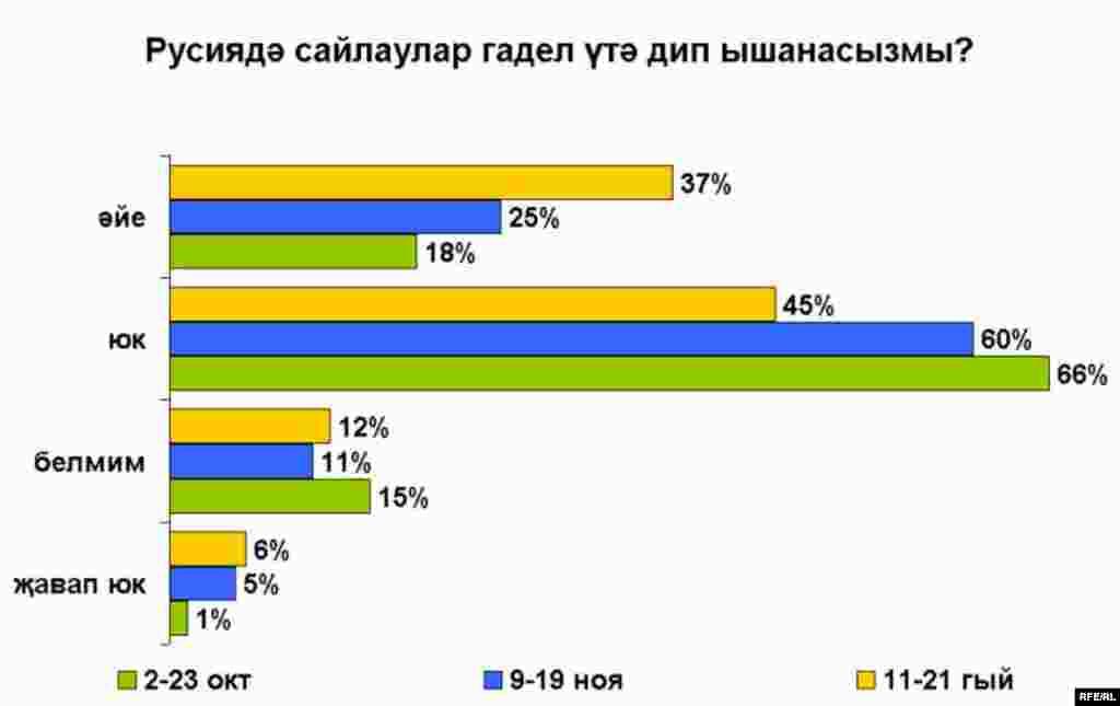 Russian presidential election poll charts_Tatar Русиядә сайлаулар гадел үтә дип ышанасызмы?