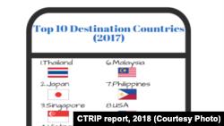 Источник: CTRIP report, 2018