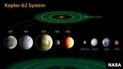 Зона Kepler-62 и Солнечная система