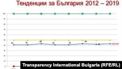 Индексите за България не показват промяна през последното десетилетие