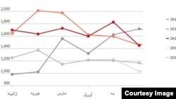 İranın neft ixracı