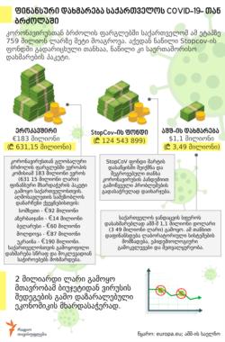 Georgia -- Financial aid to Georgia