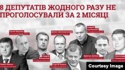 Інфорграфіка «Комітету виборців України» про депутатів, які 2 місяці ігнорували голосування у Верховній Раді