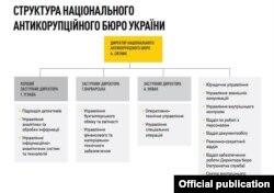 Структура національного антикорупційного бюро