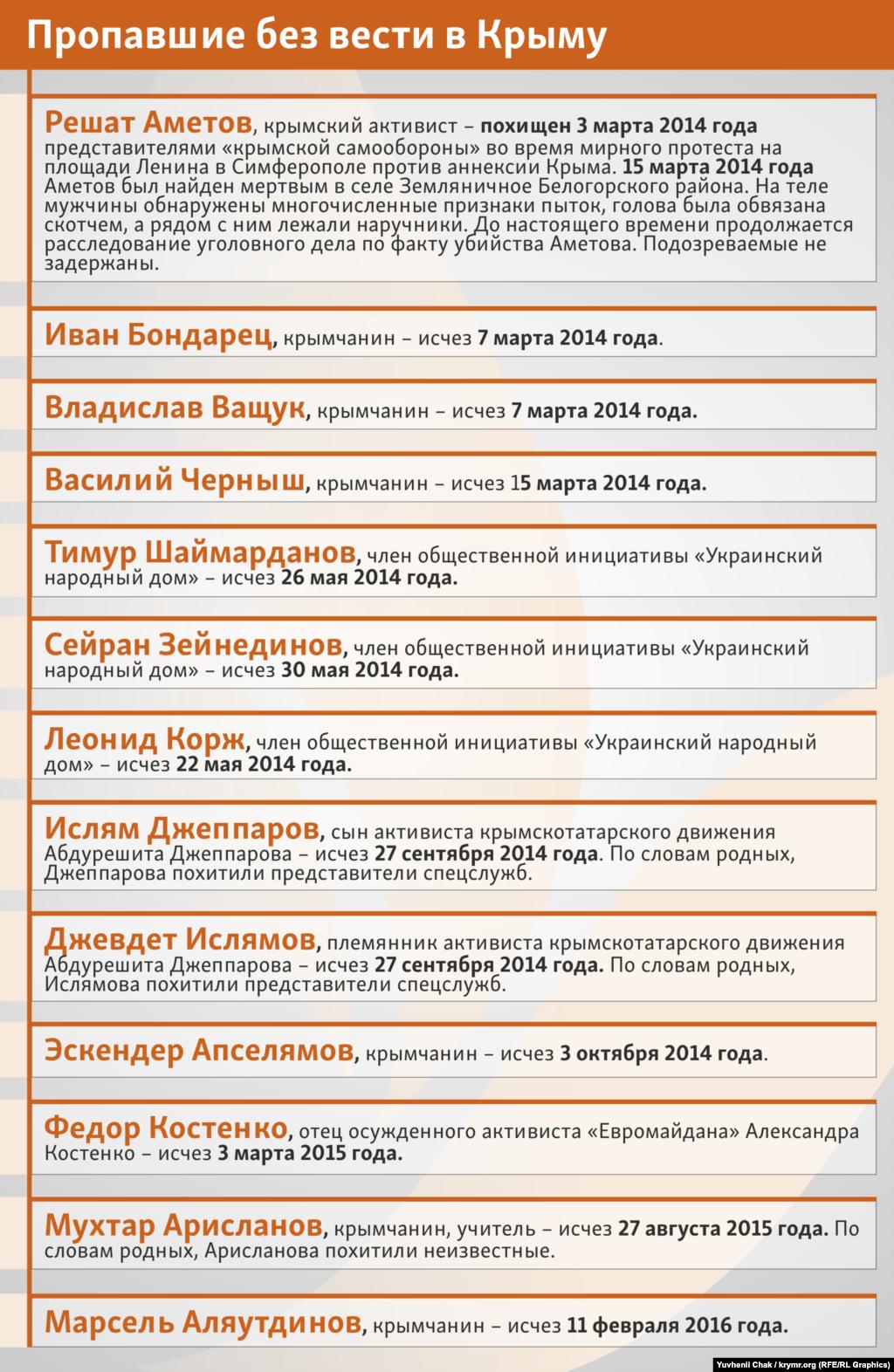 Пропавшие без вести в Крыму