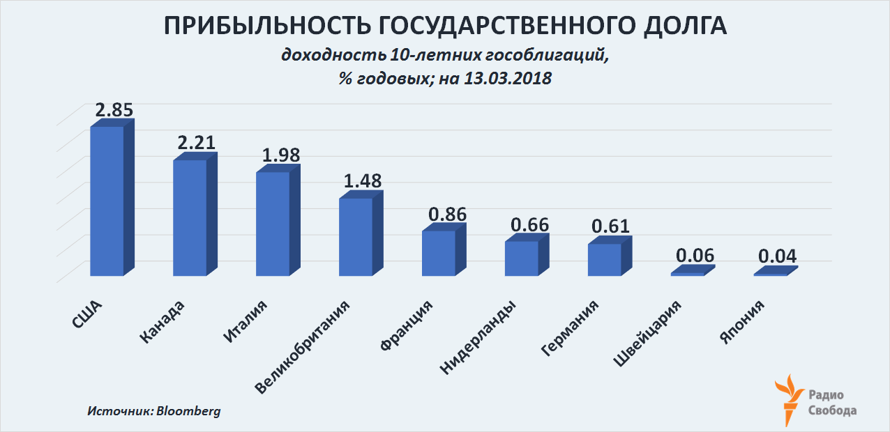 Russia-Factograph-USA Debt-Foreign Holders-G7-10-Year government bond yields-March-2018