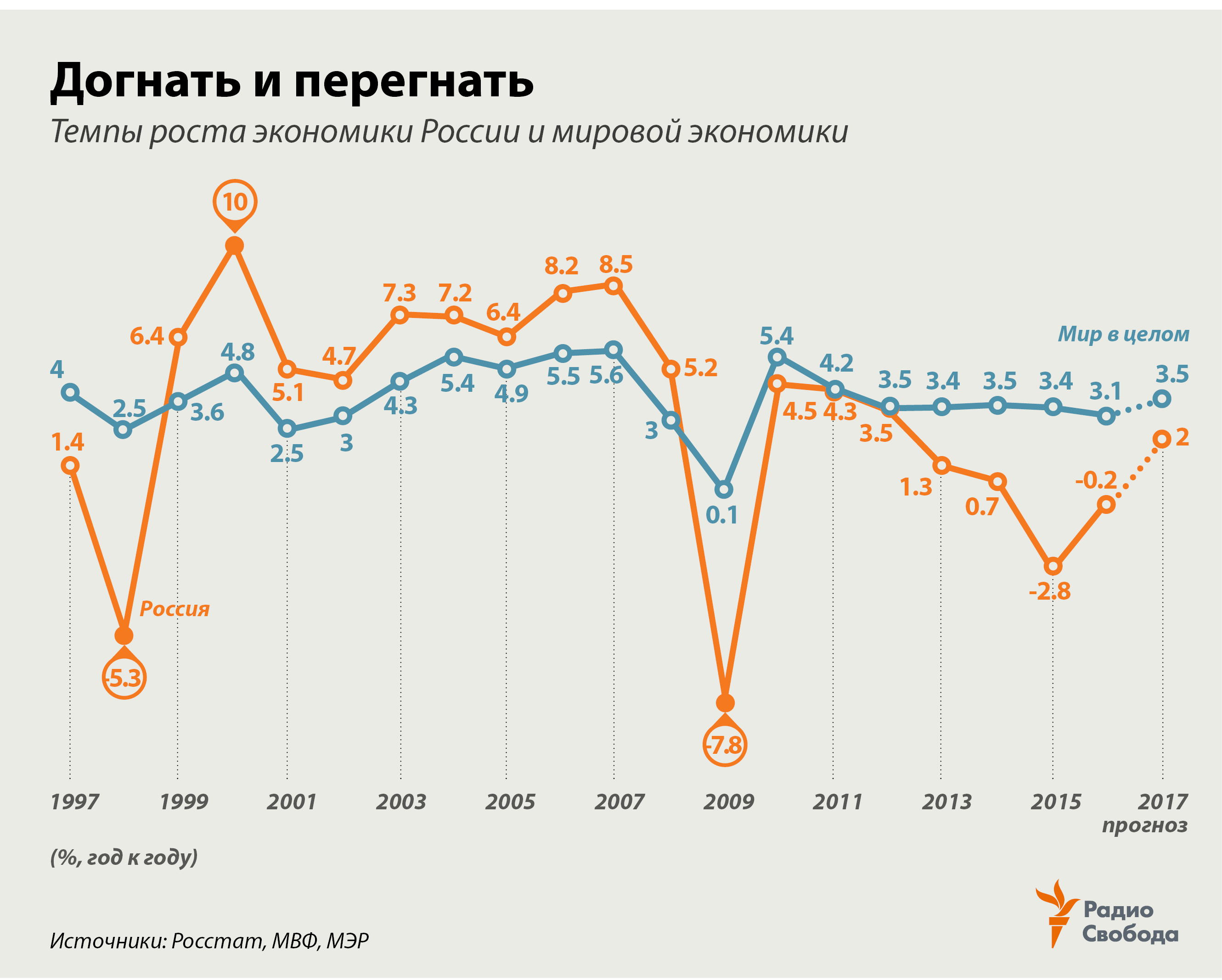 Factograph-GDP-Russia-World