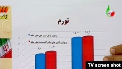 نموداری که محمود احمدینژاد در یکی از مناظرههای سال ۸۸ نشان داد