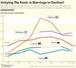 INFOGRAPHIC: Untying The Knot