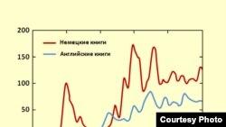 Частота упоминания имени Марка Шагала в расчете на миллиард слов в немецких и английских книгах XX века