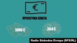 Просечна плата во Чешка и во Македонија.