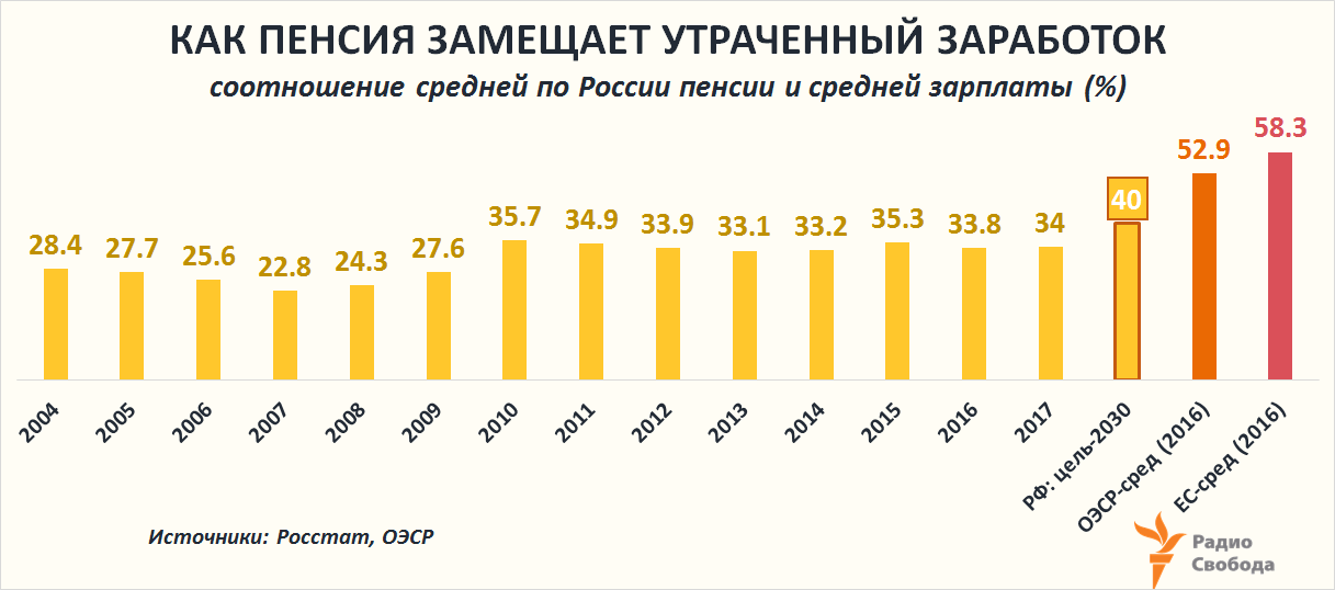 Russia-Factograph-Pensions-Replacement-Russia-2004-2017; OECD-2016