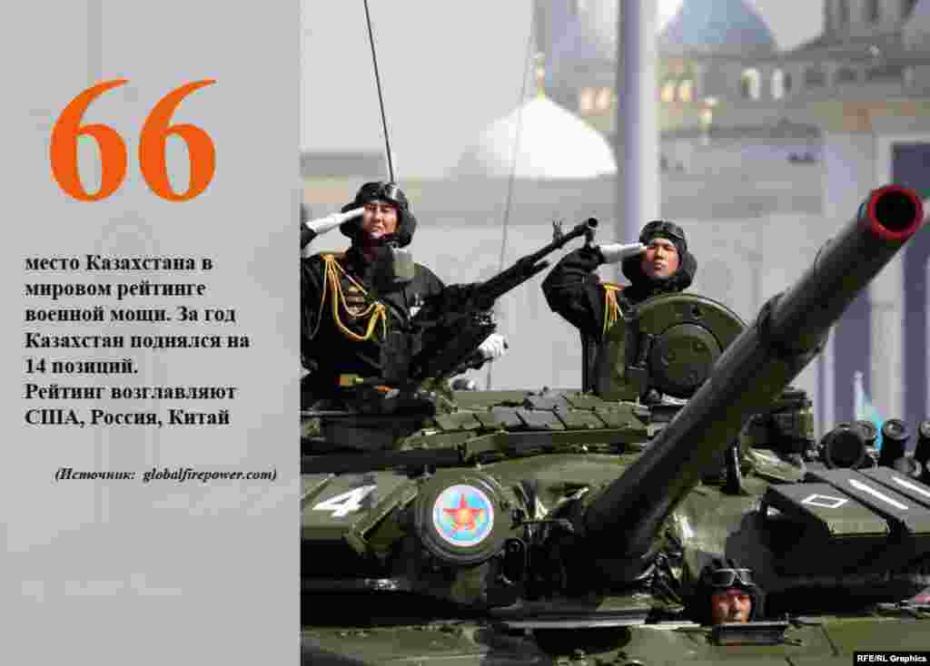 Ежегодные расходы Казахстана на оборону, по оценкам ЦРУ США, составляют 1,2 процента валового внутреннего продукта (ВВП).