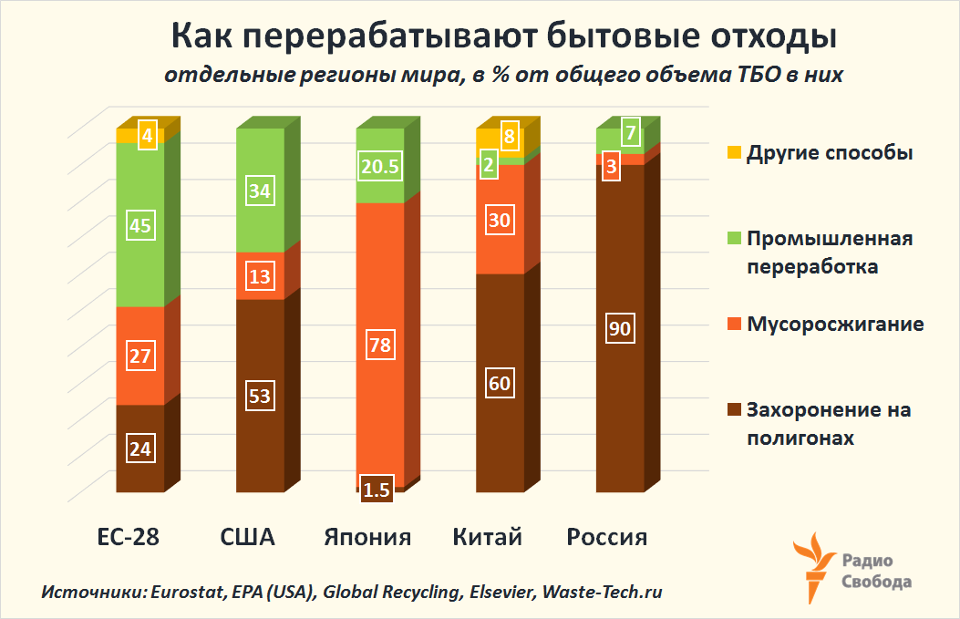 Russia-Factograph-Municipal Waste-Treatment-Structure-EU-USA-Japan-China-Russia